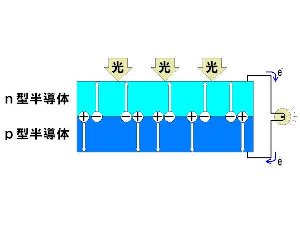 太陽電池の発電原理