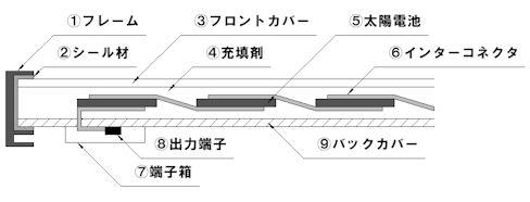 太陽電池モジュールの断面構造
